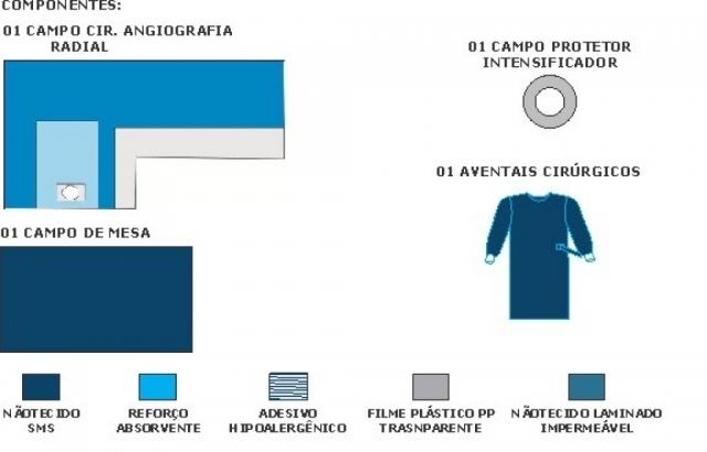 Kit Angiografia Radial Basic